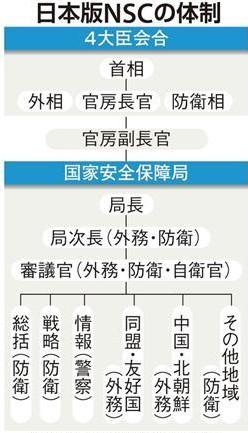 日本版nsc机构设置示意图.源自《产经新闻》